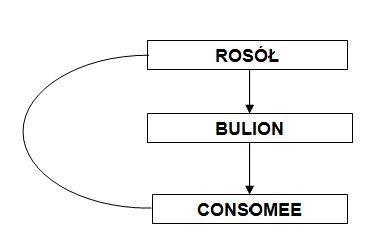 rosol
