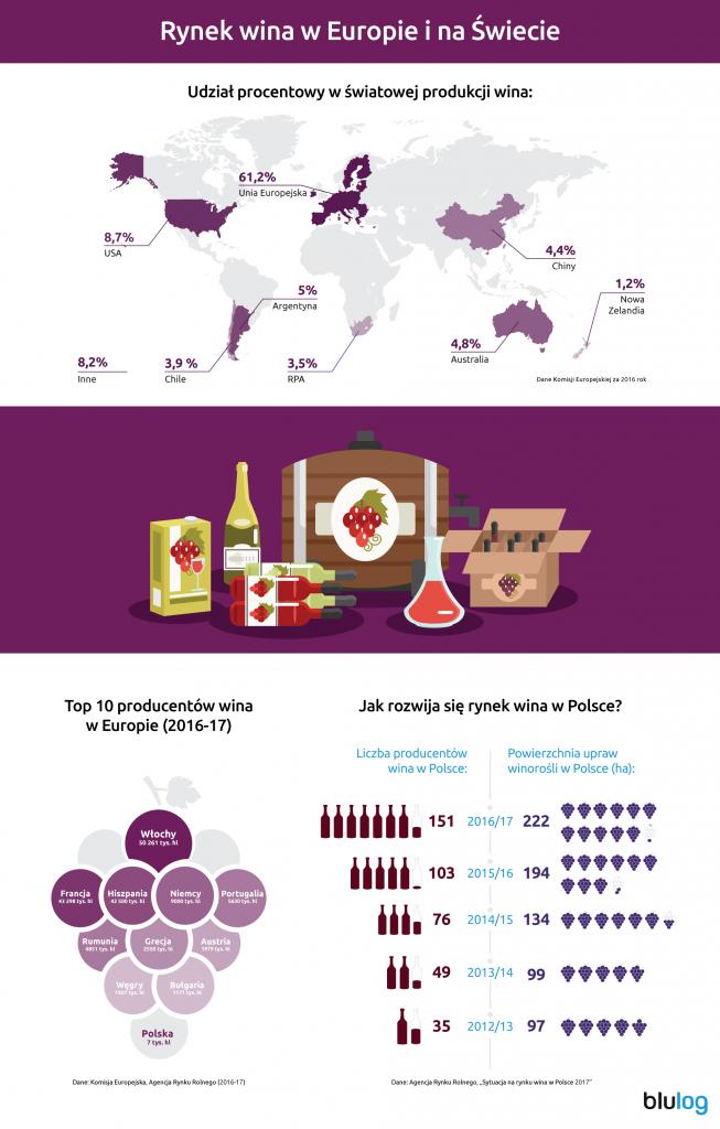 blulog_tech._wsparcie_dla_przem._winiarskiego_infografika